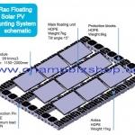 ชุดอุปกรณ์ยึดแผงโซล่าเซลล์แบบลอยน้ำ (Floating Solar Mounting System)