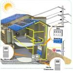 ติดตั้งโซล่าเซลล์ออนกริดลดค่าไฟฟ้าสำหร้บบ้าน สำนักงาน อาคาร โรงงาน