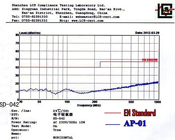 กราฟทดสอบระดับคลื่นที่ปล่อยออกมาจาก เครื่องไล่หนู AP-01